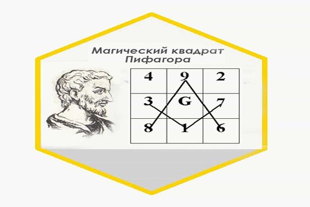 Квадрат Пифагора: расчет по дате рождения