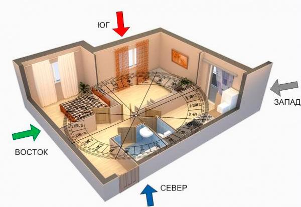 Фен-Шуй для каждой комнаты вашего дома