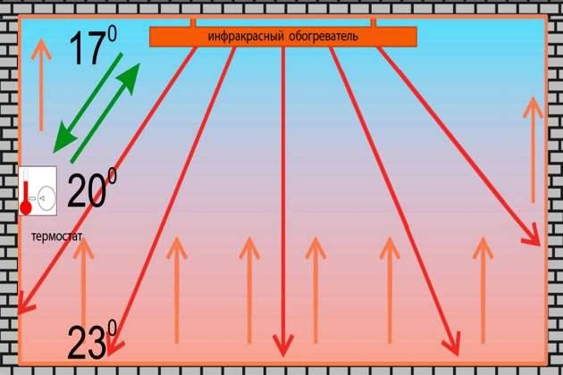 Принцип действия ИК обогревателя
